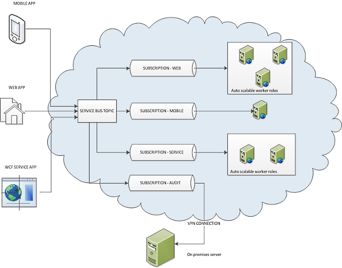 Using Windows Azure Service Bus Topics In Distributed
