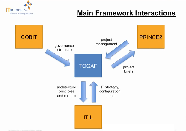 Relationship to TOGAF®, ArchiMate® and ITIL®
