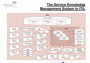 service_level_knowhow_itil